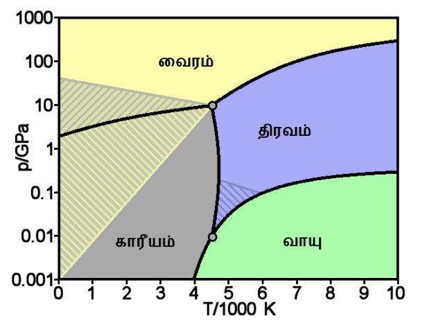 carbon_basic_phase_diagram_ta